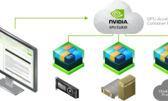 NVIDIA GPU Cloud for Deep Learning