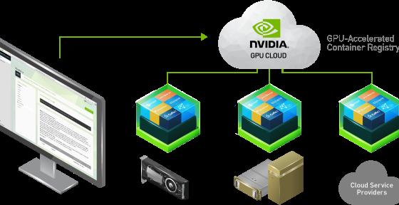 NVIDIA GPU Cloud for Deep Learning