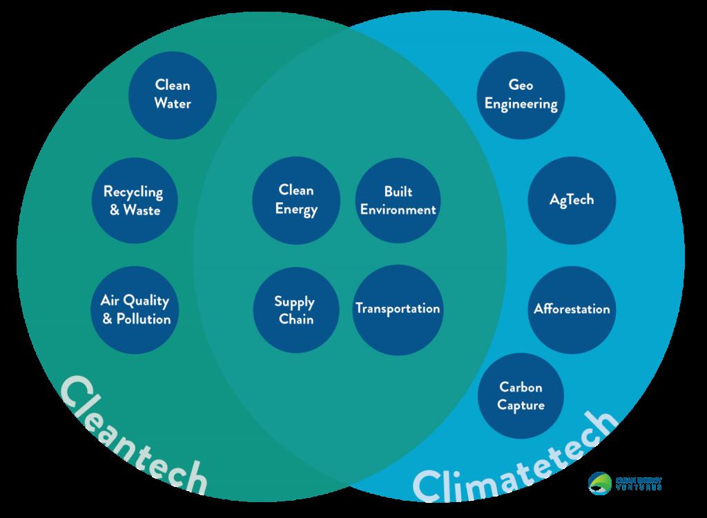 Cleantech vs Climate Tech
